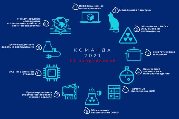Новости - Участие в конференции молодых учёных и специалистов «Команда-2021»